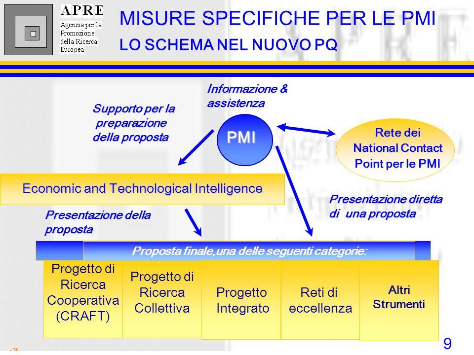 9 - 12 Economic and Technological Intelligence Proposta finale,una delle seguenti categorie: Progetto di Ricerca Cooperativa (CRAFT) Progetto di Ricer