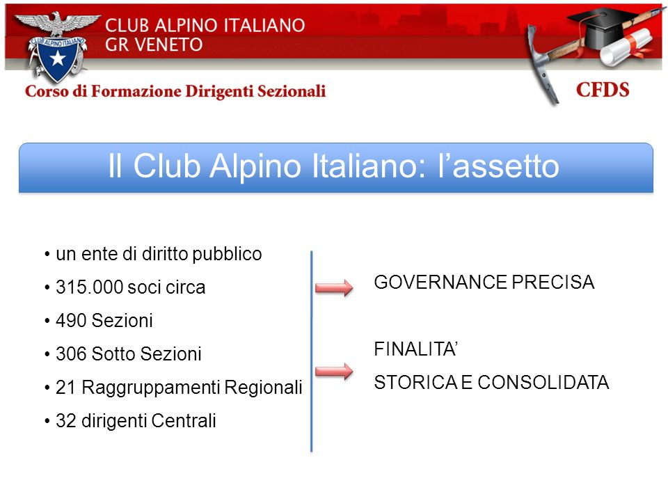 Il Club Alpino Italiano: lassetto un ente di diritto pubblico 315.000 soci circa 490 Sezioni 306 Sotto Sezioni 21 Raggruppamenti Regionali 32 dirigent