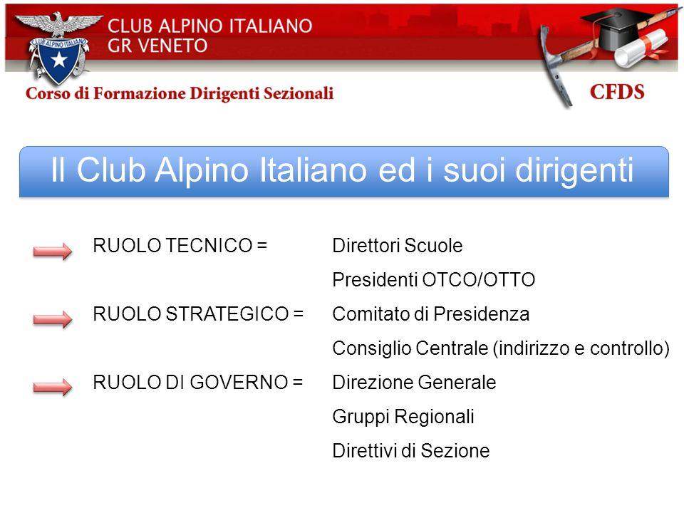 Il Club Alpino Italiano ed i suoi dirigenti RUOLO TECNICO = Direttori Scuole Presidenti OTCO/OTTO RUOLO STRATEGICO = Comitato di Presidenza Consiglio