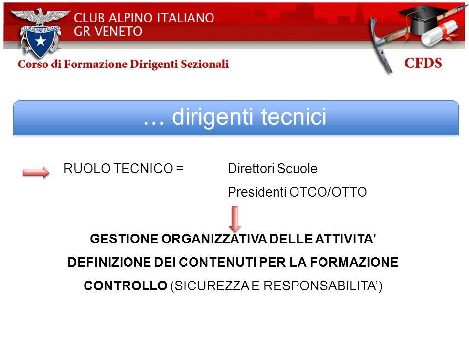 … dirigenti tecnici RUOLO TECNICO = Direttori Scuole Presidenti OTCO/OTTO GESTIONE ORGANIZZATIVA DELLE ATTIVITA DEFINIZIONE DEI CONTENUTI PER LA FORMA