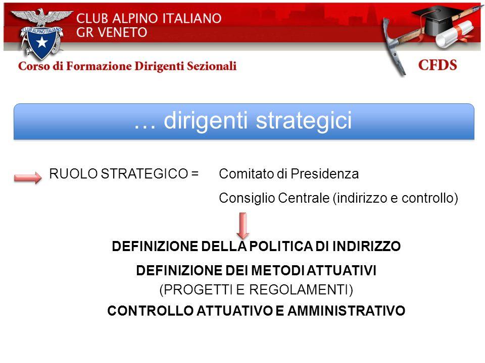 … dirigenti strategici RUOLO STRATEGICO = Comitato di Presidenza Consiglio Centrale (indirizzo e controllo) DEFINIZIONE DELLA POLITICA DI INDIRIZZO DE
