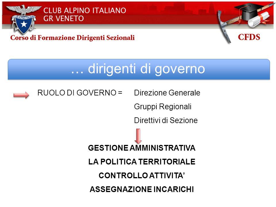 … dirigenti di governo RUOLO DI GOVERNO = Direzione Generale Gruppi Regionali Direttivi di Sezione GESTIONE AMMINISTRATIVA LA POLITICA TERRITORIALE CO