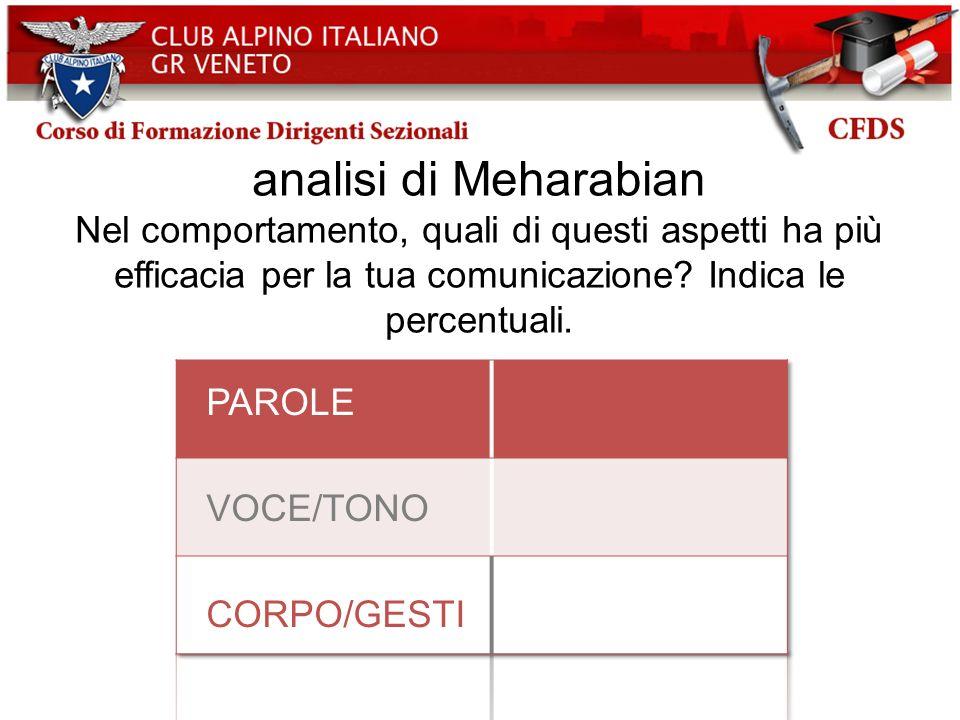 analisi di Meharabian PAROLE VOCE/TONO CORPO/GESTI 7% 38% 55%