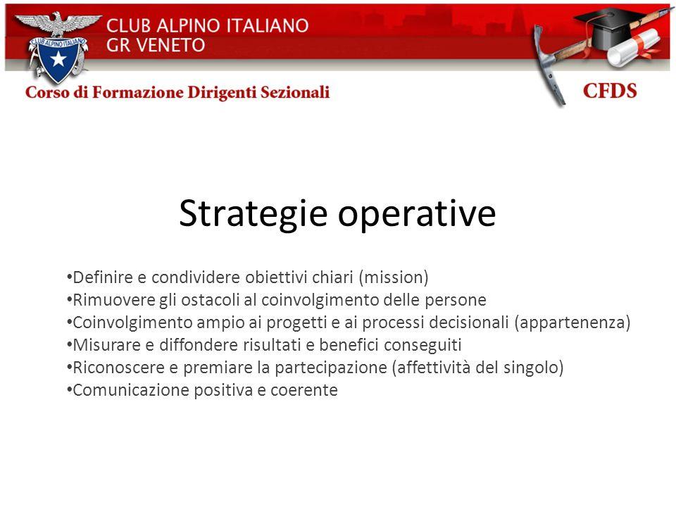Strategie operative Definire e condividere obiettivi chiari (mission) Rimuovere gli ostacoli al coinvolgimento delle persone Coinvolgimento ampio ai p