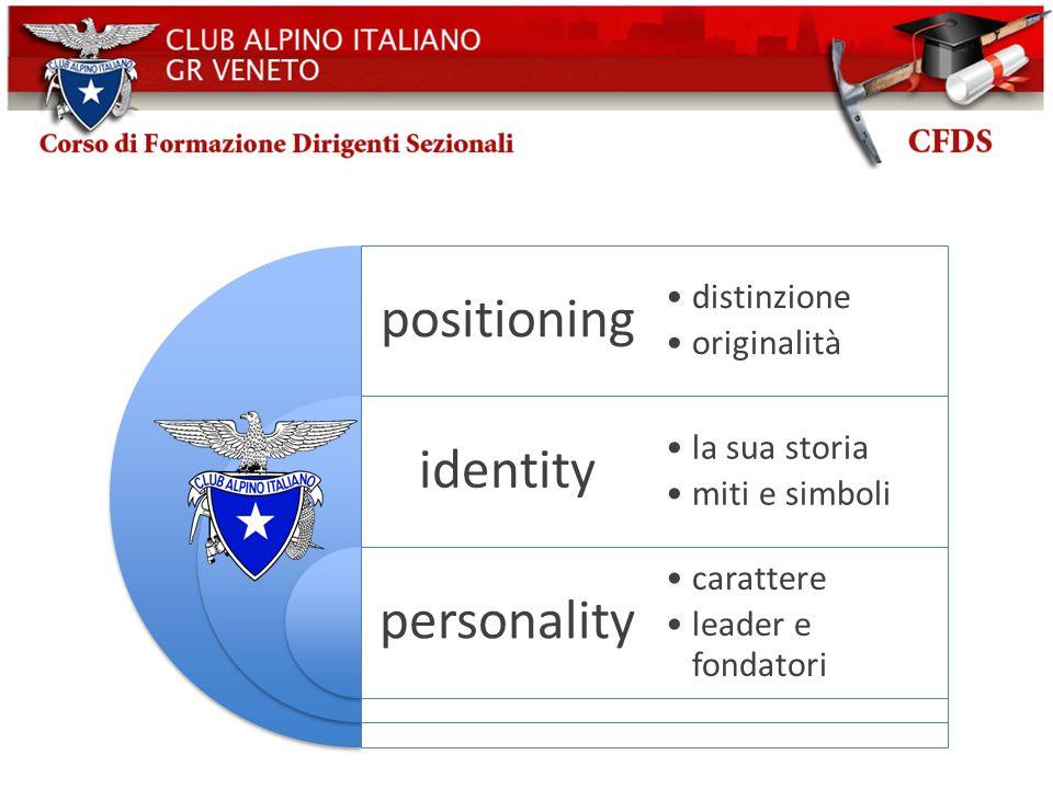 positioning identity personality distinzione originalità la sua storia miti e simboli carattere leader e fondatori