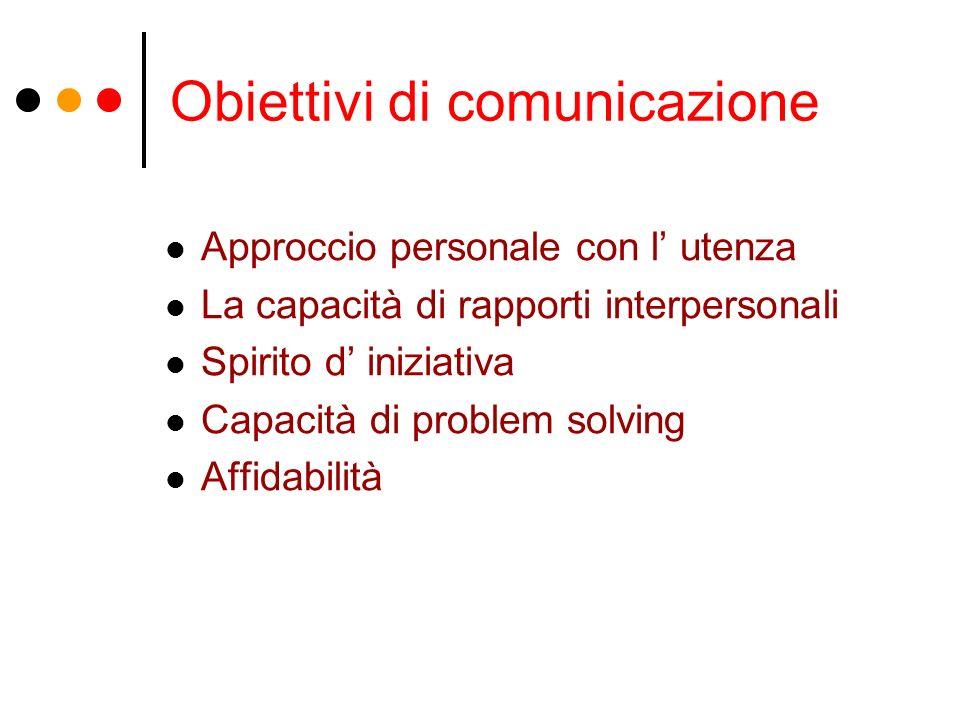 Obiettivi di comunicazione Approccio personale con l utenza La capacità di rapporti interpersonali Spirito d iniziativa Capacità di problem solving Affidabilità