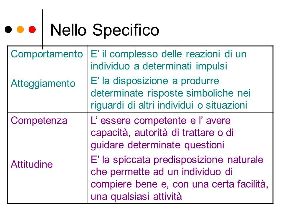 Nello Specifico Comportamento Atteggiamento E il complesso delle reazioni di un individuo a determinati impulsi E la disposizione a produrre determina