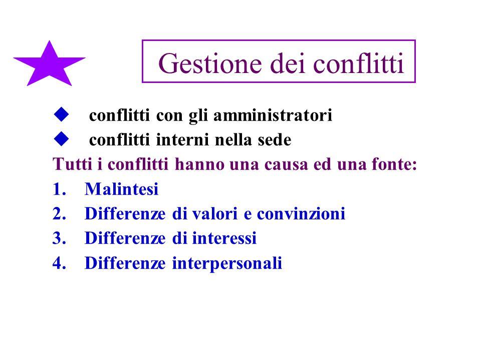 Gestione dei conflitti conflitti con gli amministratori conflitti interni nella sede Tutti i conflitti hanno una causa ed una fonte: 1.Malintesi 2.Dif