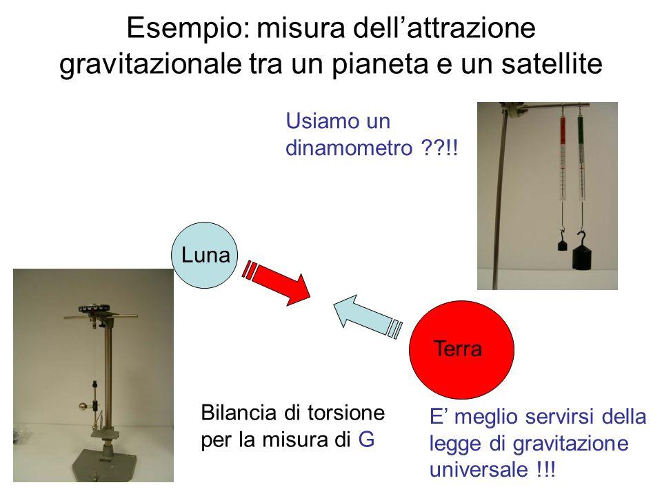 Esempio: misura dellattrazione gravitazionale tra un pianeta e un satellite Luna Terra Usiamo un dinamometro ??!! Bilancia di torsione per la misura d