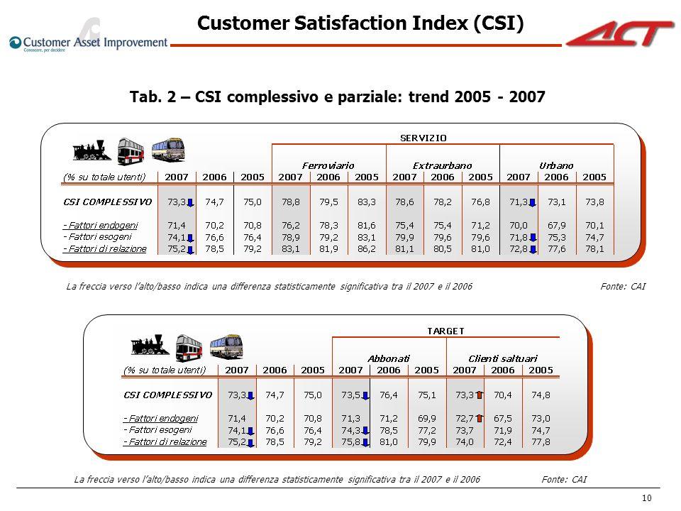 10 Tab. 2 – CSI complessivo e parziale: trend 2005 - 2007 La freccia verso lalto/basso indica una differenza statisticamente significativa tra il 2007