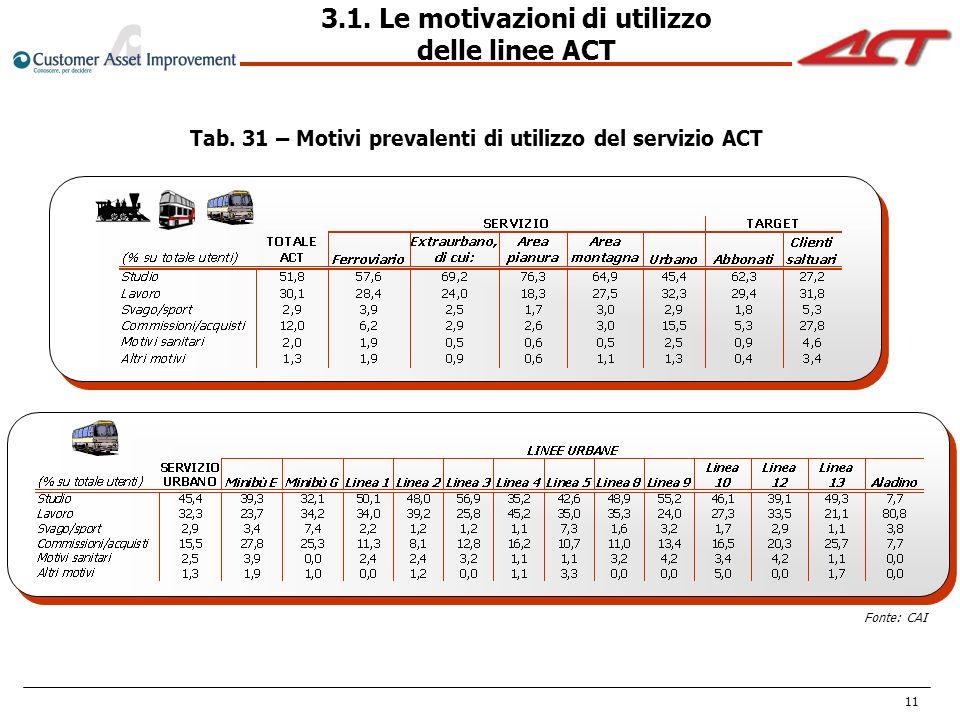 11 Fonte: CAI Tab. 31 – Motivi prevalenti di utilizzo del servizio ACT 3.1. Le motivazioni di utilizzo delle linee ACT