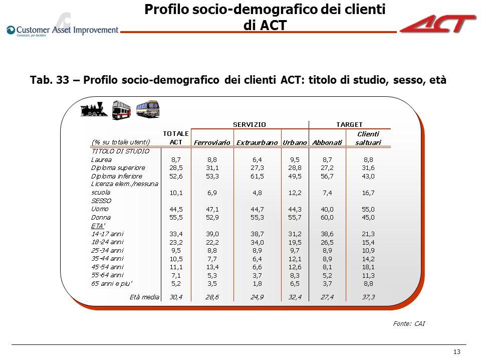 13 Tab. 33 – Profilo socio-demografico dei clienti ACT: titolo di studio, sesso, età Profilo socio-demografico dei clienti di ACT Fonte: CAI