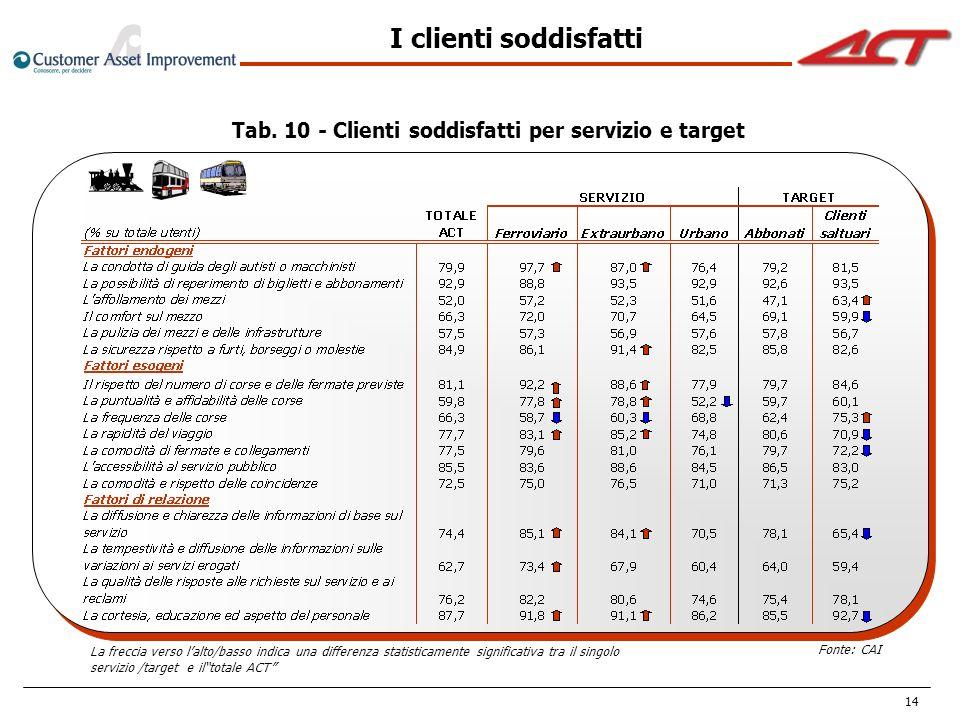 14 Tab. 10 - Clienti soddisfatti per servizio e target Fonte: CAI La freccia verso lalto/basso indica una differenza statisticamente significativa tra