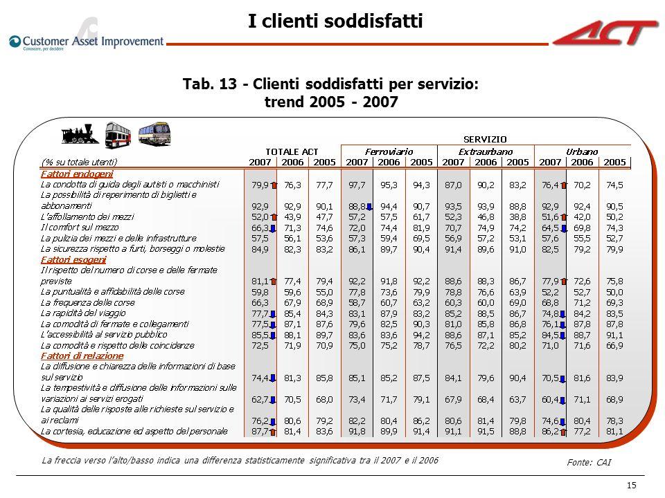 15 I clienti soddisfatti Tab. 13 - Clienti soddisfatti per servizio: trend 2005 - 2007 La freccia verso lalto/basso indica una differenza statisticame
