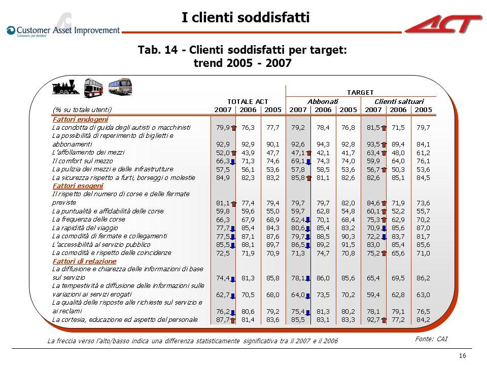 16 I clienti soddisfatti Tab. 14 - Clienti soddisfatti per target: trend 2005 - 2007 La freccia verso lalto/basso indica una differenza statisticament