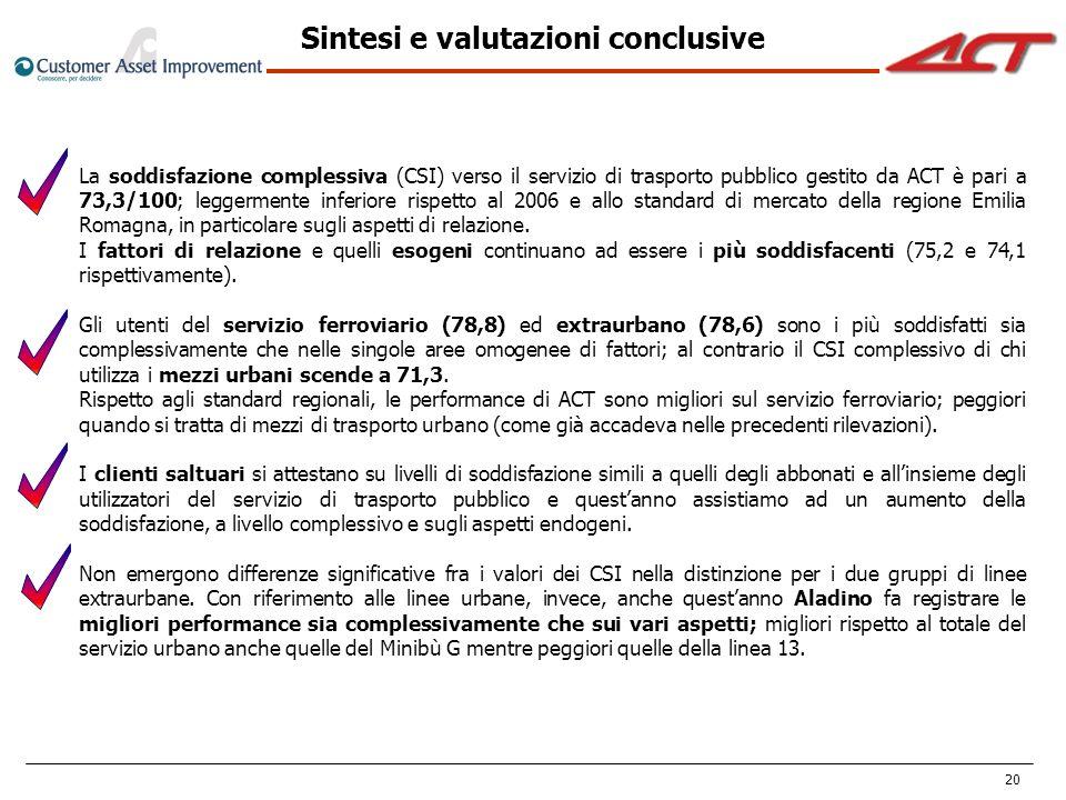 20 La soddisfazione complessiva (CSI) verso il servizio di trasporto pubblico gestito da ACT è pari a 73,3/100; leggermente inferiore rispetto al 2006