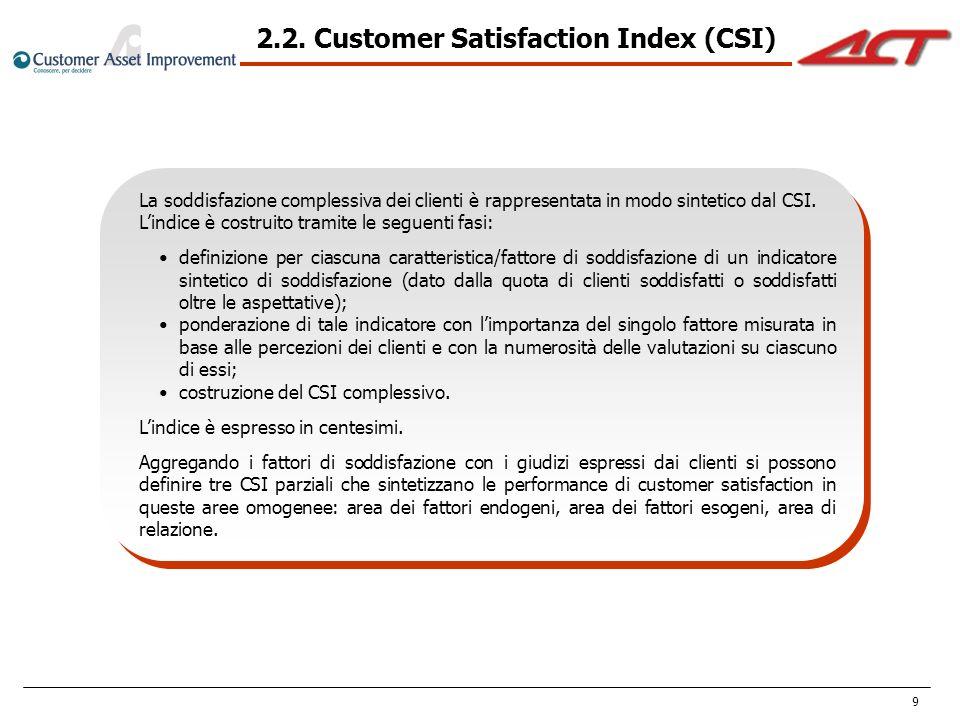 9 La soddisfazione complessiva dei clienti è rappresentata in modo sintetico dal CSI. Lindice è costruito tramite le seguenti fasi: definizione per ci