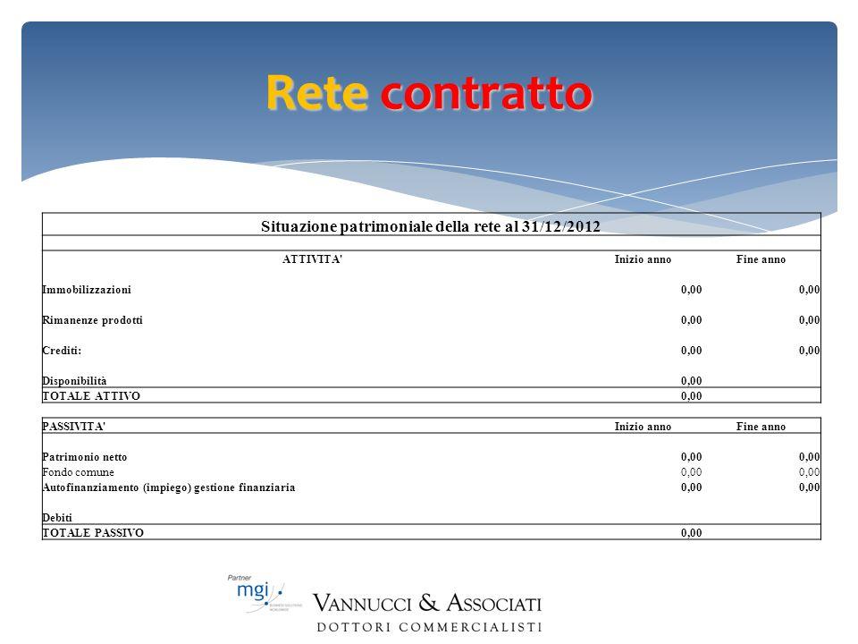 Rete contratto Situazione patrimoniale della rete al 31/12/2012 ATTIVITA'Inizio annoFine anno Immobilizzazioni0,00 Rimanenze prodotti0,00 Crediti:0,00