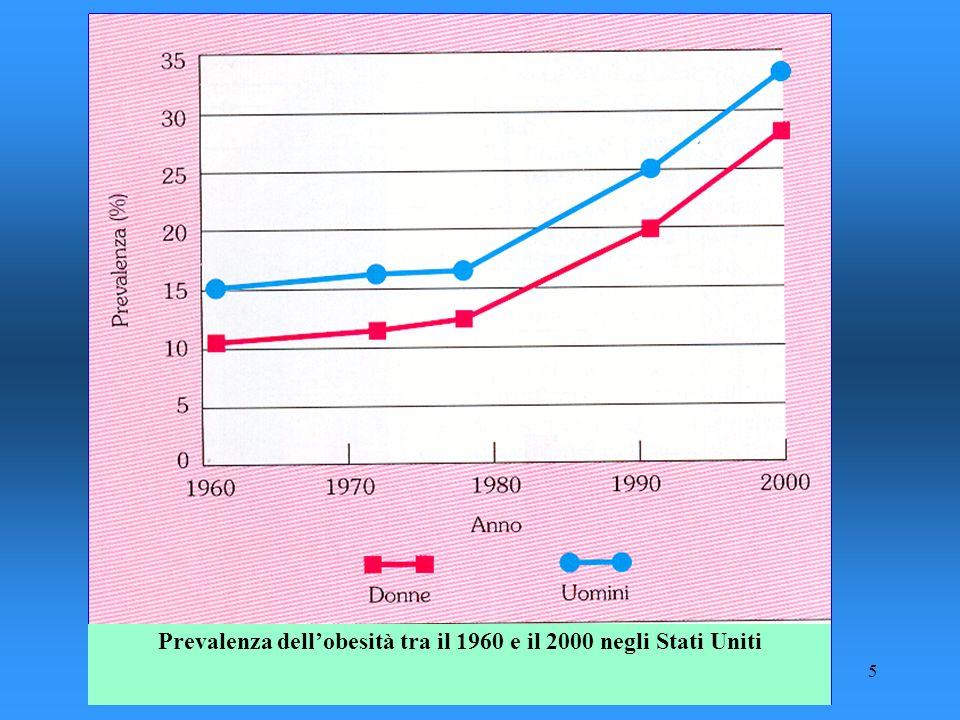5 Prevalenza dellobesità tra il 1960 e il 2000 negli Stati Uniti