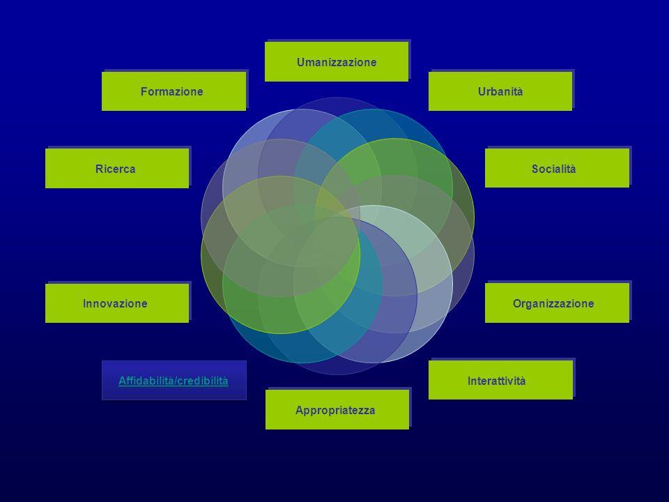 Umanizzazione Urbanità Socialità Organizzazione Interattività Appropriatezza Innovazione Ricerca Formazione