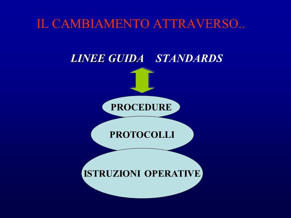 IL CAMBIAMENTO ATTRAVERSO.. LINEE GUIDA LINEE GUIDA STANDARDS PROCEDURE PROTOCOLLI ISTRUZIONI OPERATIVE
