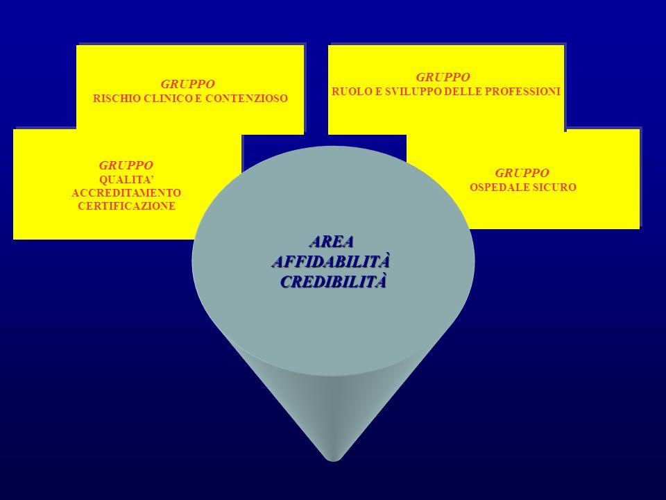 Definizione del Rischio Clinico e rilevanza del Risk Management Situazione attuale Il risk management nellOspedale Modello di Jesi Metodi formativi