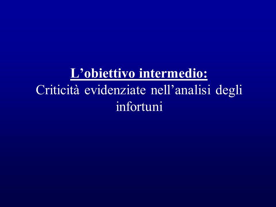 Lobiettivo intermedio: Criticità evidenziate nellanalisi degli infortuni
