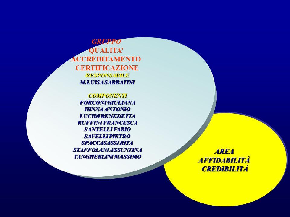 AREAAFFIDABILITÀCREDIBILITÀAREAAFFIDABILITÀCREDIBILITÀ GRUPPO QUALITA ACCREDITAMENTO CERTIFICAZIONERESPONSABILE M.LUISA SABBATINI COMPONENTI FORCONI G