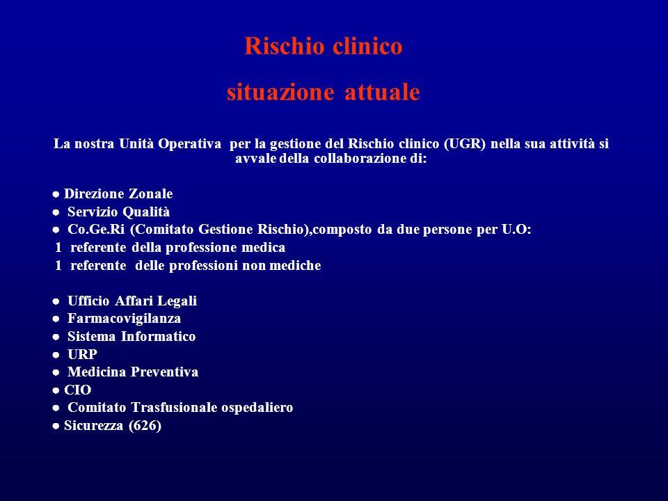 Rischio clinico situazione attuale La nostra Unità Operativa per la gestione del Rischio clinico (UGR) nella sua attività si avvale della collaborazio
