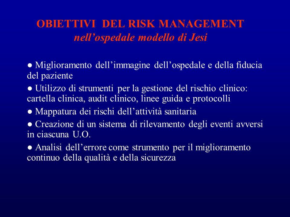 OBIETTIVI DEL RISK MANAGEMENT nellospedale modello di Jesi Miglioramento dellimmagine dellospedale e della fiducia del paziente Utilizzo di strumenti