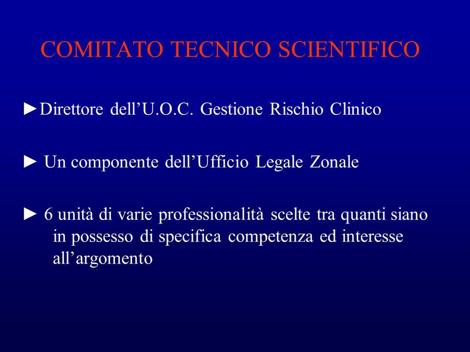 COMITATO TECNICO SCIENTIFICO Direttore dellU.O.C. Gestione Rischio Clinico Un componente dellUfficio Legale Zonale 6 unità di varie professionalità sc