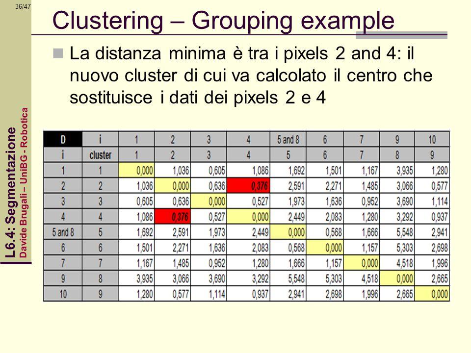 Davide Brugali – UniBG - Robotica L6.4: Segmentazione 36/47 Clustering – Grouping example La distanza minima è tra i pixels 2 and 4: il nuovo cluster
