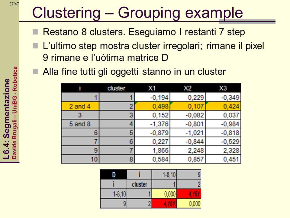 Davide Brugali – UniBG - Robotica L6.4: Segmentazione 37/47 Clustering – Grouping example Restano 8 clusters. Eseguiamo I restanti 7 step Lultimo step