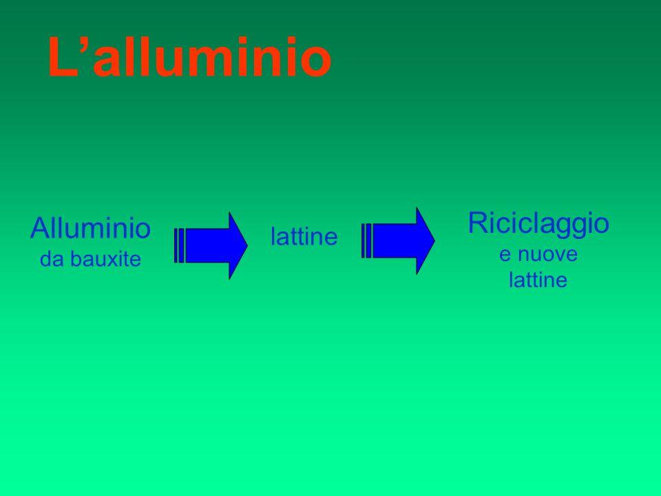 Lalluminio Alluminio da bauxite lattine Riciclaggio e nuove lattine