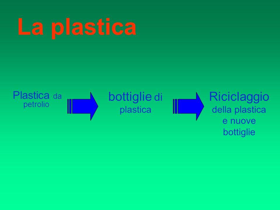 La plastica Plastica da petrolio Riciclaggio della plastica e nuove bottiglie bottiglie di plastica