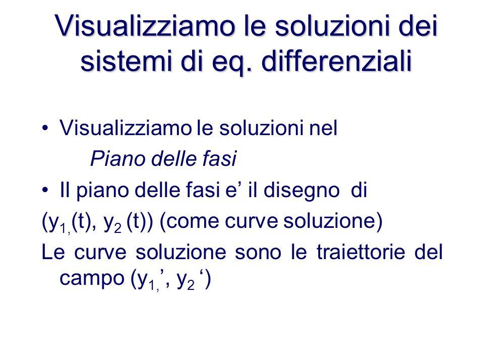 Visualizziamo le soluzioni dei sistemi di eq.