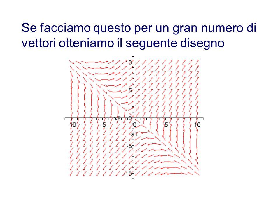 Esempio: disegnamo il campo per il sistema Scriviamo alcuni vettori del campo