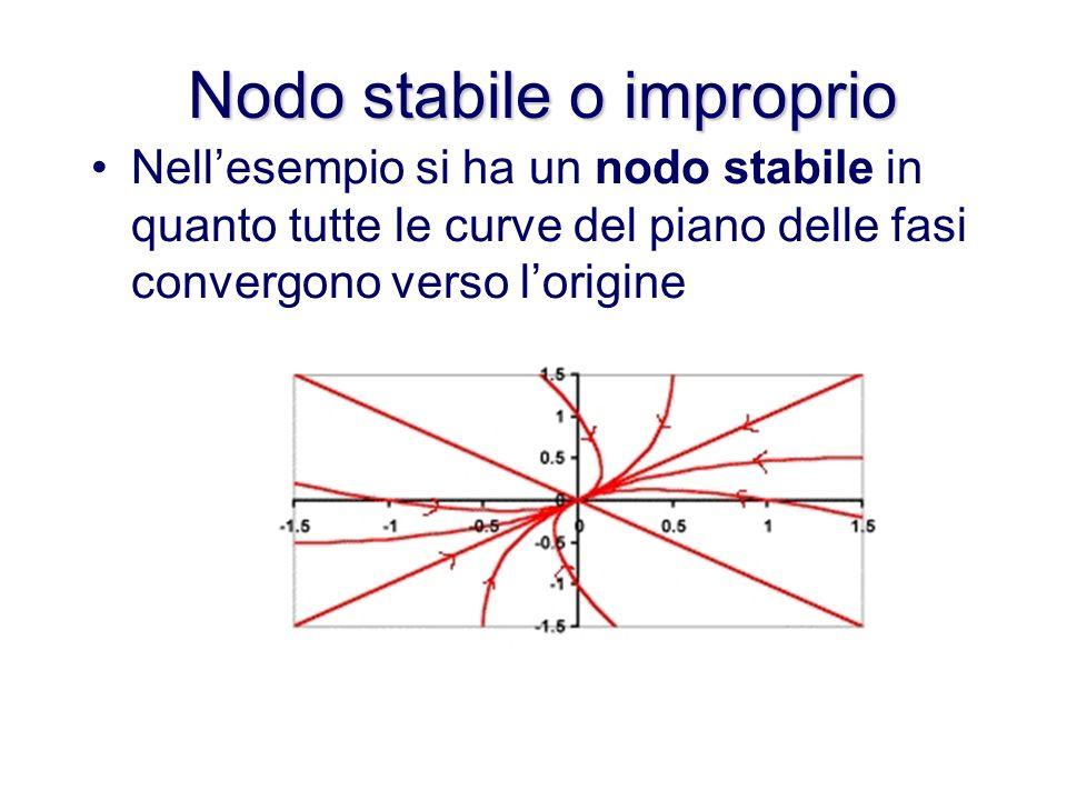 Analizziamo il piano delle fasi in questo caso Allaumentare del tempo, le soluzioni di muovono verso lorigine (cioe il punto di equilibrio del sistema e y 1 =y 2 =0).