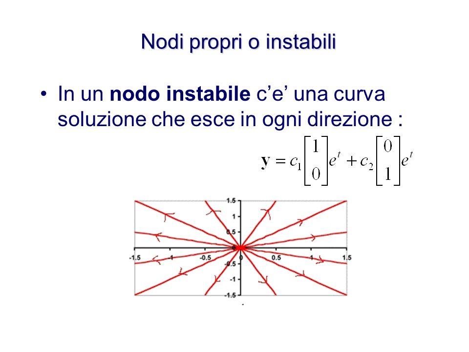 Nodi propri o instabili In un nodo instabile ce una curva soluzione che esce in ogni direzione :