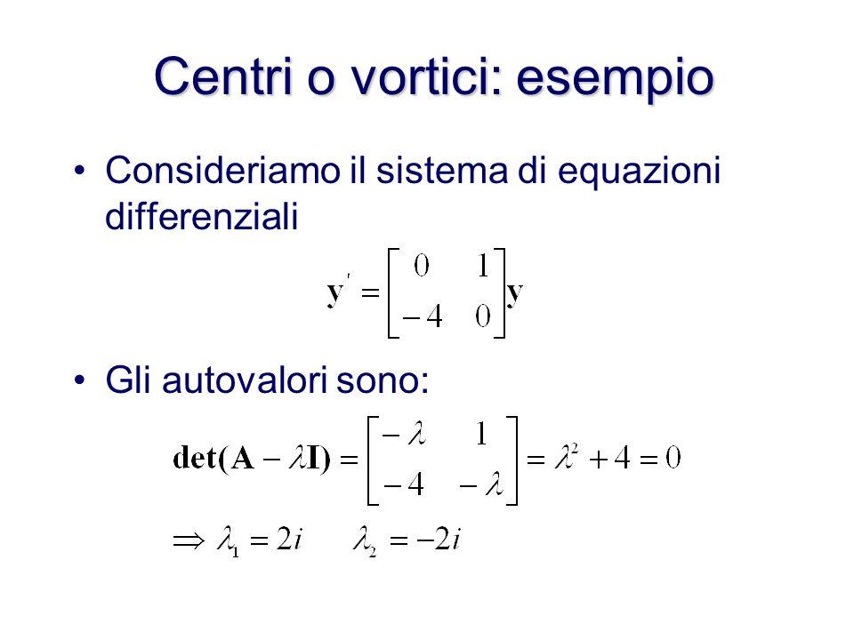 Centri o vortici Se l equazione ha autovalori immaginari puri, le curve del piano delle fasi sono ellissi centrate nellorigine