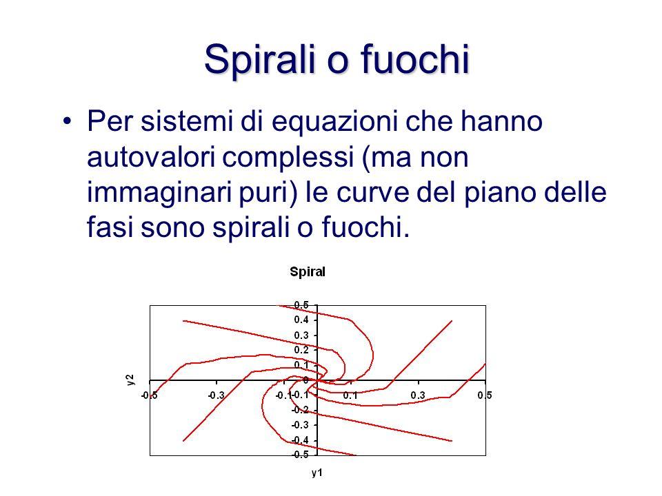 Centri o vortici: esempio Si possono scrivere le curve del piano delle fasi eliminando il tempo tra le equazioni...