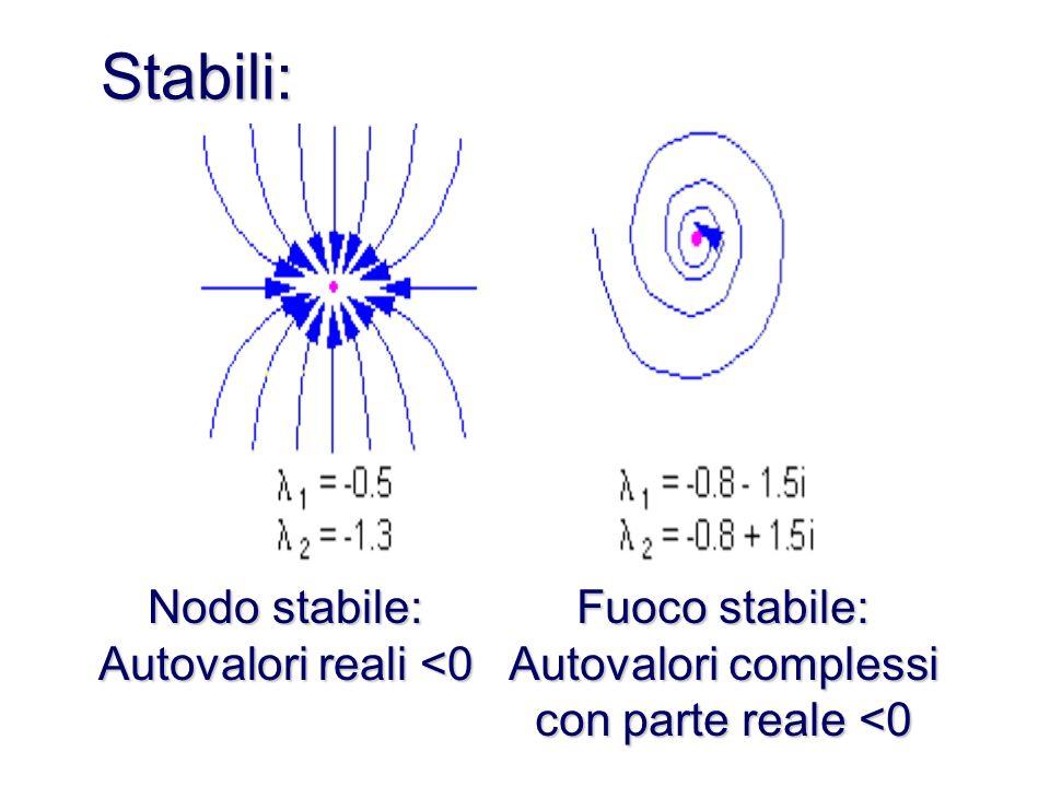 Spirali o fuochi Per sistemi di equazioni che hanno autovalori complessi (ma non immaginari puri) le curve del piano delle fasi sono spirali o fuochi.