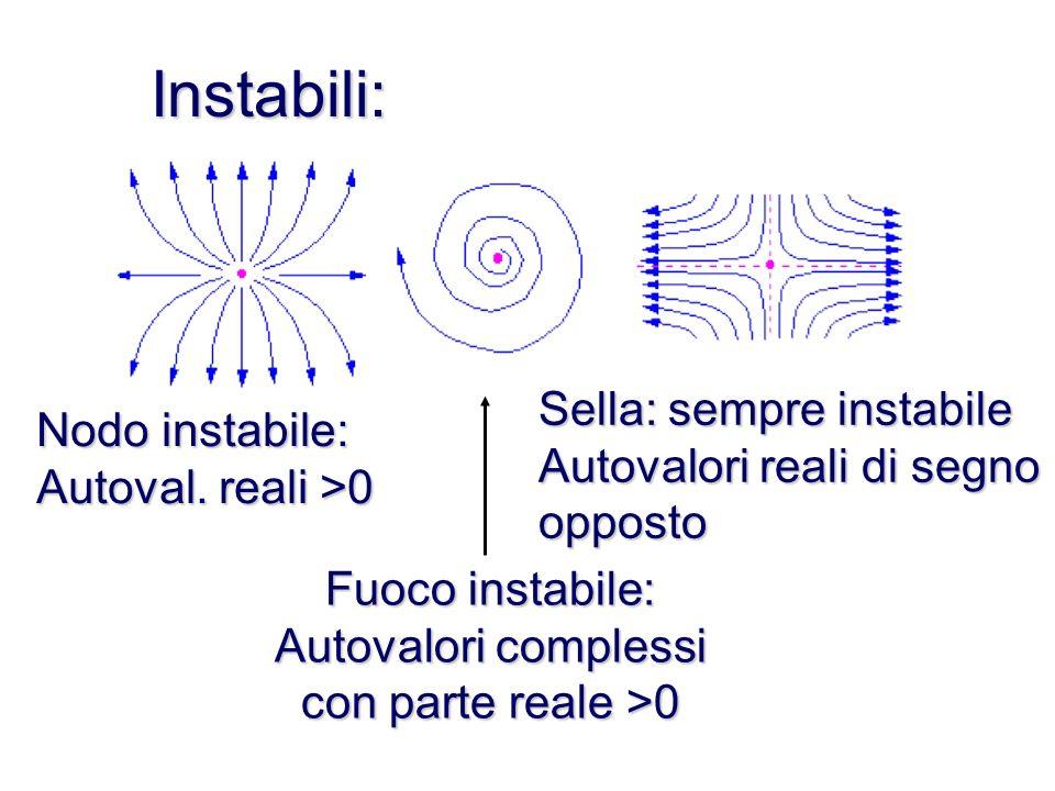 Stabili: Nodo stabile: Autovalori reali <0 Fuoco stabile: Autovalori complessi con parte reale <0