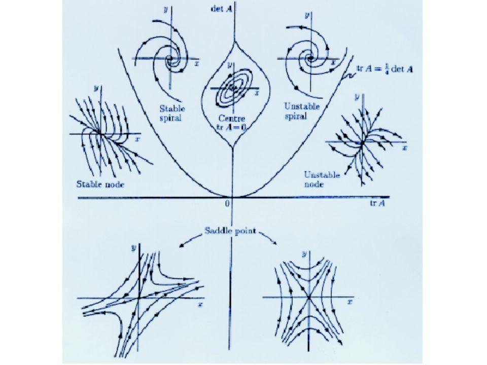 Instabili: Nodo instabile: Autoval. reali >0 Fuoco instabile: Autovalori complessi con parte reale >0 Sella: sempre instabile Autovalori reali di segn