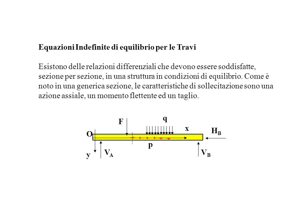 Equazioni Indefinite di equilibrio per le Travi Esistono delle relazioni differenziali che devono essere soddisfatte, sezione per sezione, in una struttura in condizioni di equilibrio.