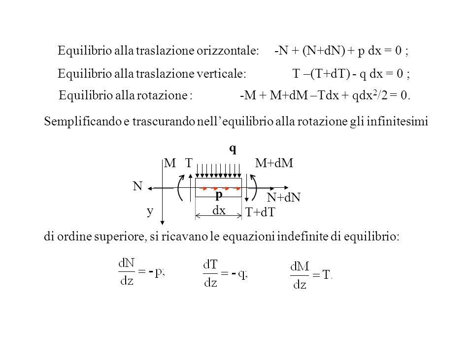 Equilibrio alla rotazione : -M + M+dM –Tdx + qdx 2 /2 = 0. q M T M+dM T+dT y dx N N+dN T+dT p Equilibrio alla traslazione verticale: T –(T+dT) - q dx