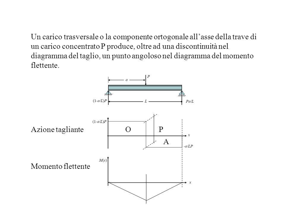 Un carico trasversale o la componente ortogonale allasse della trave di un carico concentrato P produce, oltre ad una discontinuità nel diagramma del taglio, un punto angoloso nel diagramma del momento flettente.