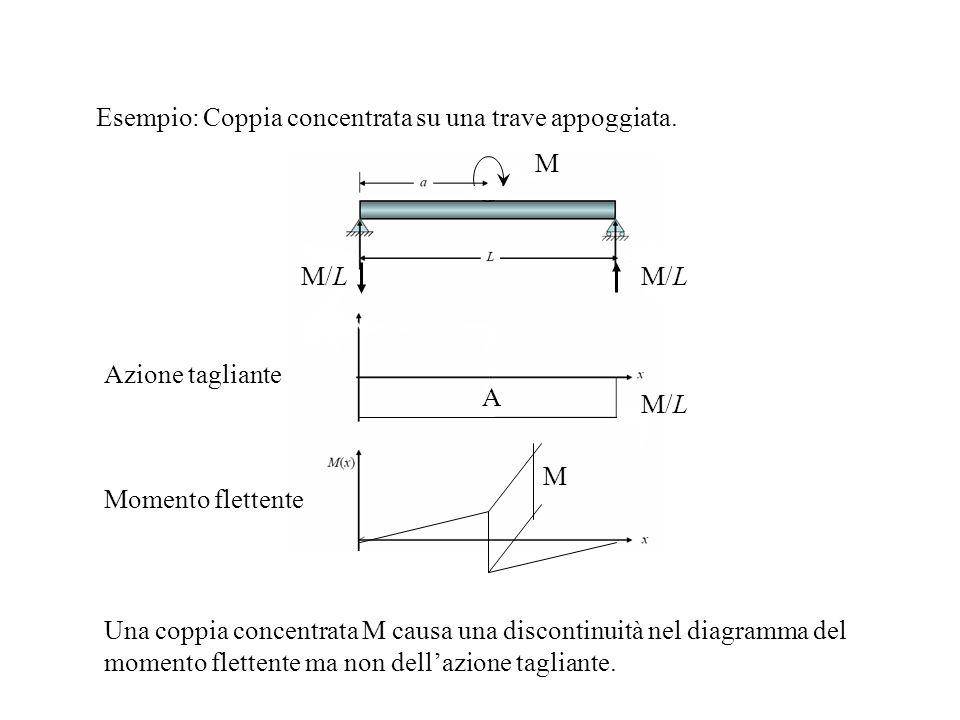 A Momento flettente Azione tagliante M M/L M Esempio: Coppia concentrata su una trave appoggiata. Una coppia concentrata M causa una discontinuità nel
