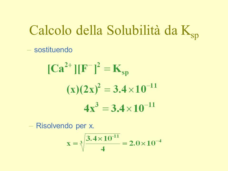 Calcolo della Solubilità da K sp –sostituendo –Risolvendo per x.