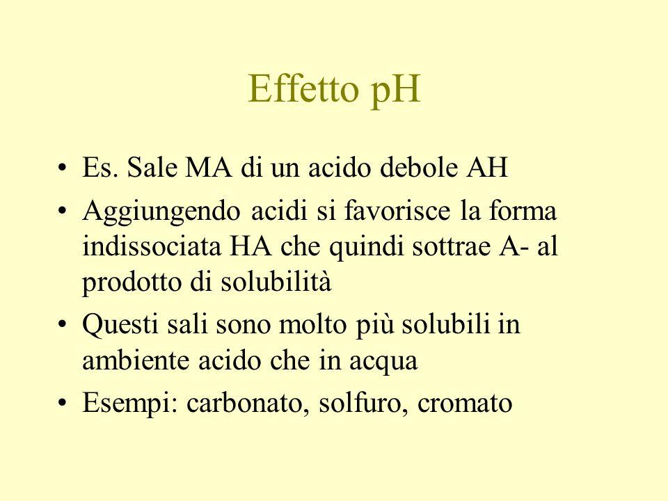 Effetto pH Es.